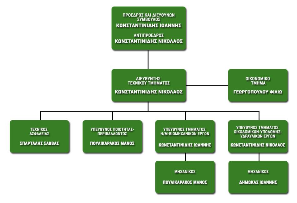 organograma-el